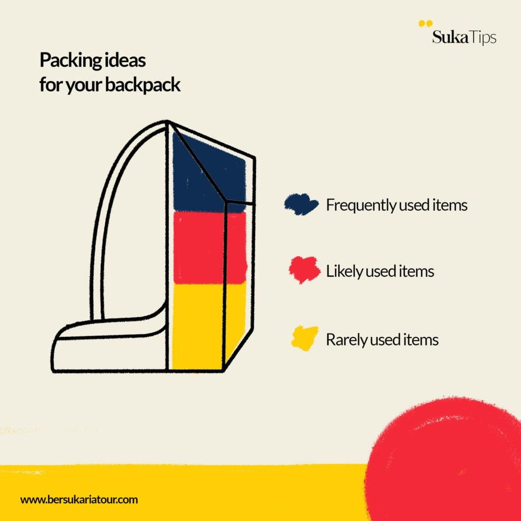 Packing Ideas for Traveler